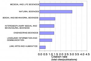 Chart showing citation rates for life sciences, natural sciences, social sciences, engineering, communication, and humanities