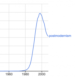 A chart showing the use of the word postmodernism over time.